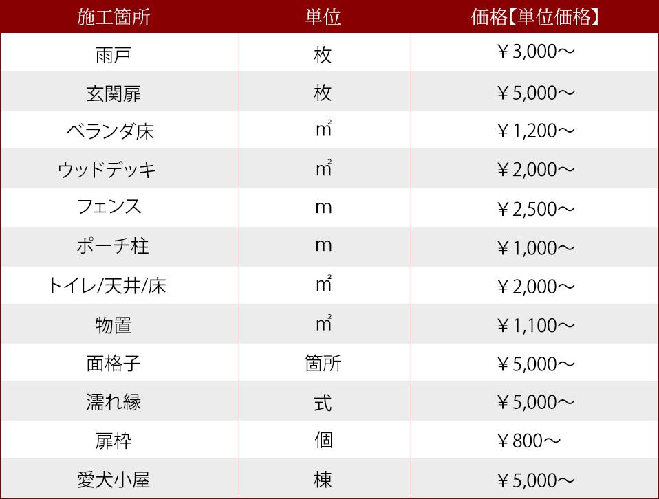 チョイ塗りプラン価格表