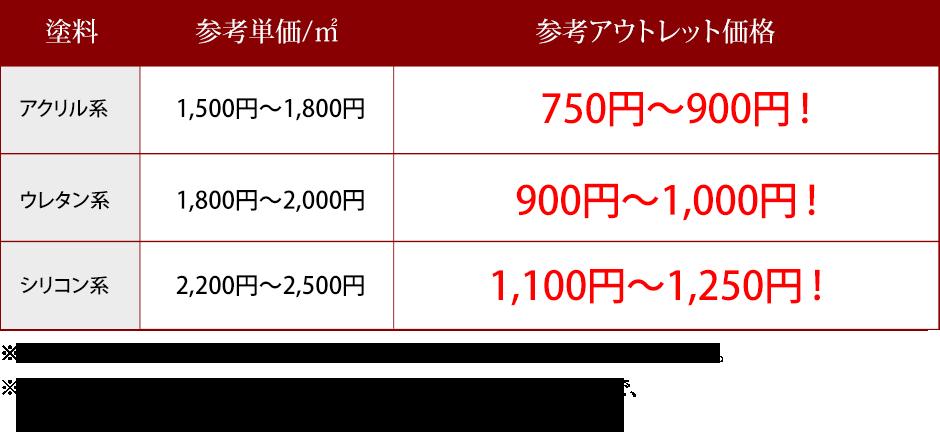 参考アウトレット価格